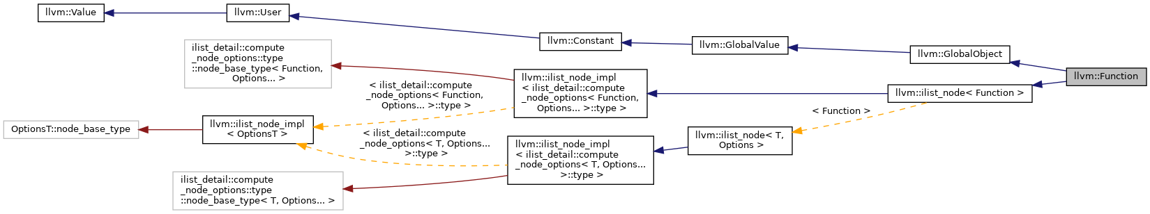 Inheritance graph