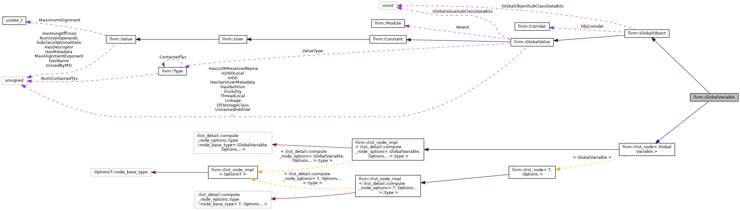 Llvm llvmglobalvariable class reference collaboration graph ccuart Image collections