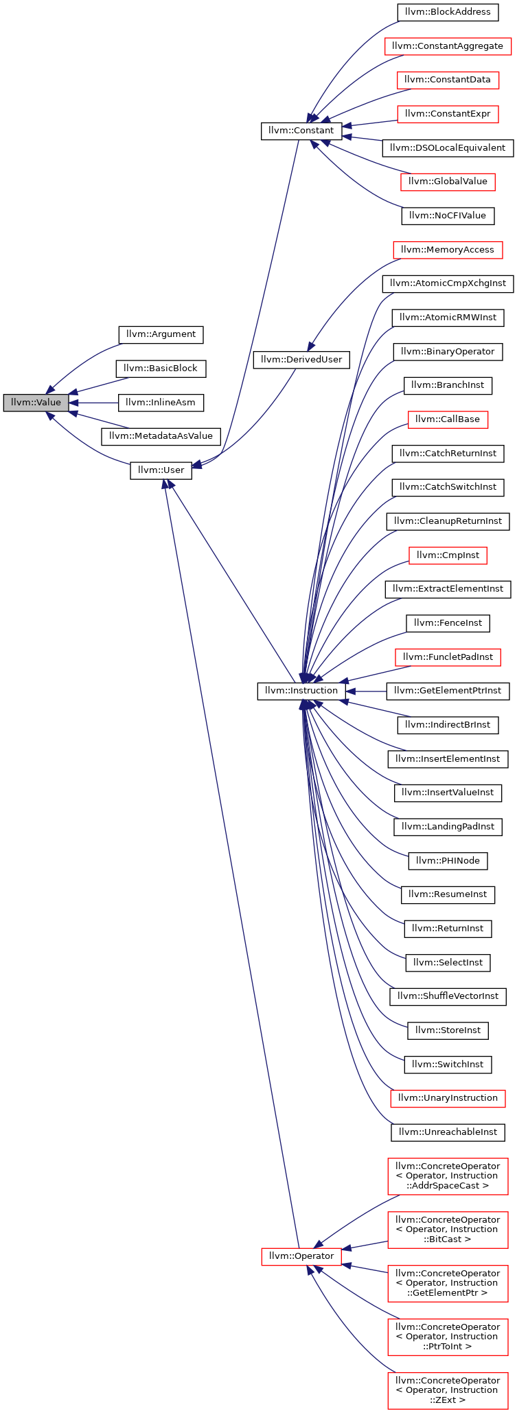 Value Type Diagram